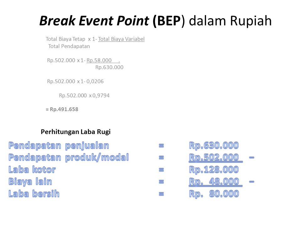 Break Event Point (BEP) dalam Rupiah Total Biaya Tetap x 1- Total Biaya Variabel Total Pendapatan Rp.502.000 x 1- Rp.58.000. Rp.630.000 Rp.502.000 x 1