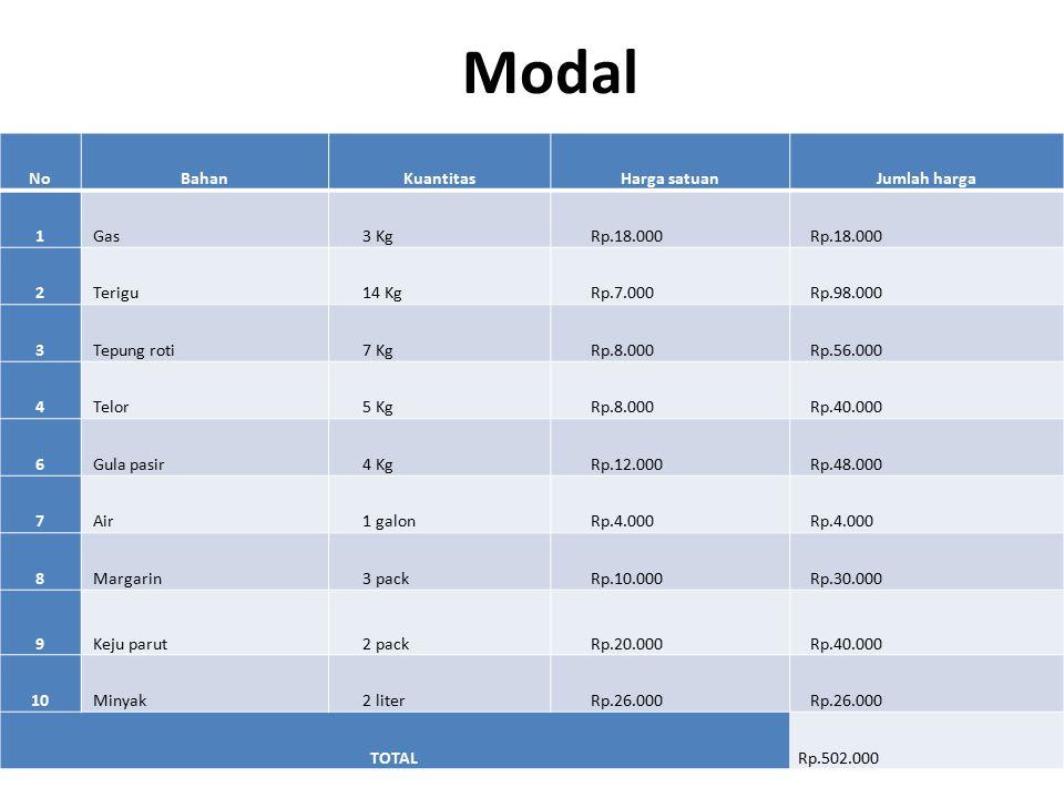 Total Pendapatan Produk yang di jual Jenis produkQuantitiyNama produkHarga (Rp.)Total (Rp.) Makanan210Risol mayoRp.