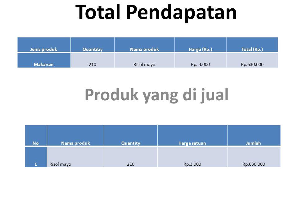 Total Pendapatan Produk yang di jual Jenis produkQuantitiyNama produkHarga (Rp.)Total (Rp.) Makanan210Risol mayoRp. 3.000Rp.630.000 NoNama produkQuant
