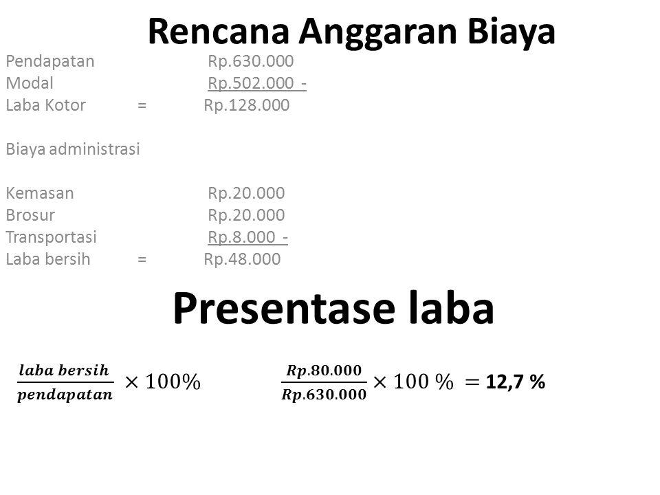 Break Event Point (BEP) Terjual(200@Rp.4.000) Rp.630.000 =100 % Total biaya variable Rp.48.000 − =7,61% Total pendapatan marginal Rp.582.000 =92,39% Total biaya tetap Rp.502.000 − =79,68% Keuntungan(Laba) Rp.80.000 =15,71% Break Event Point (BEP) dalam Porsi = 167 porsi
