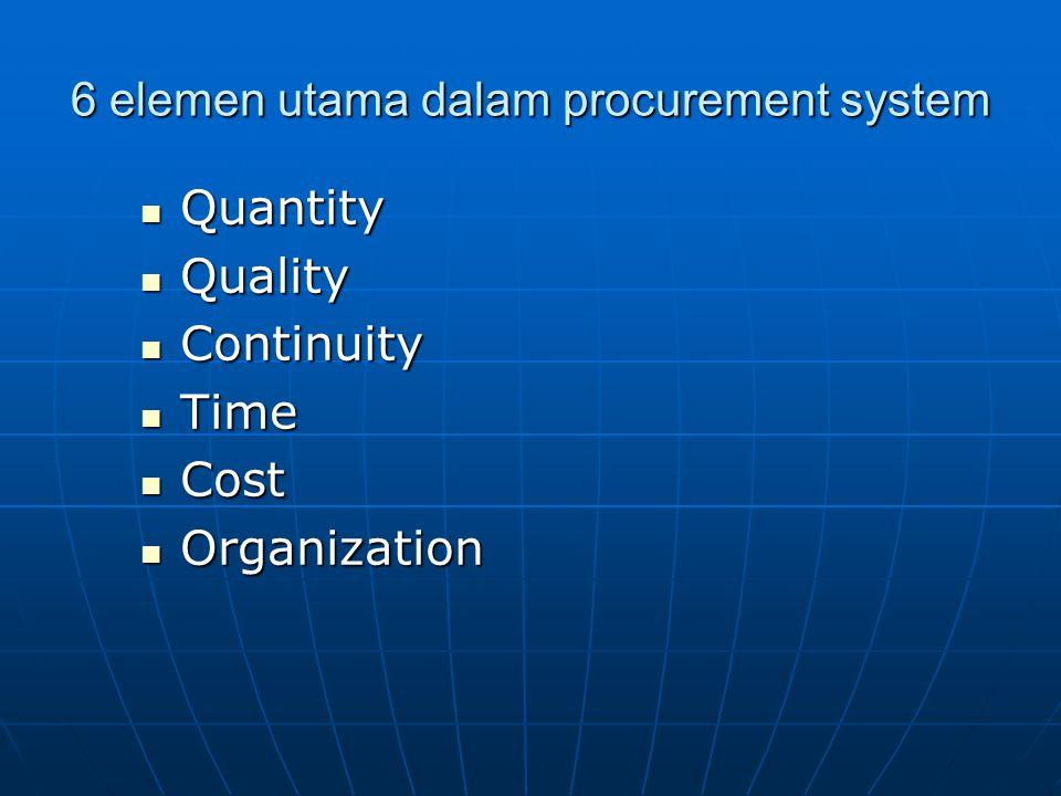 6 elemen utama dalam procurement system Quantity Quantity Quality Quality Continuity Continuity Time Time Cost Cost Organization Organization