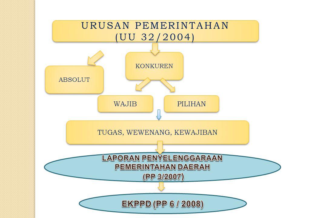 Penyampaian LPPD oleh Kepala Daerah kpd Pemerintah.