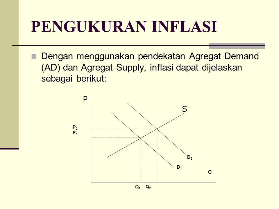 PENGUKURAN INFLASI Dengan menggunakan pendekatan Agregat Demand (AD) dan Agregat Supply, inflasi dapat dijelaskan sebagai berikut: Q P Q 1 Q 2 P2P1P2P