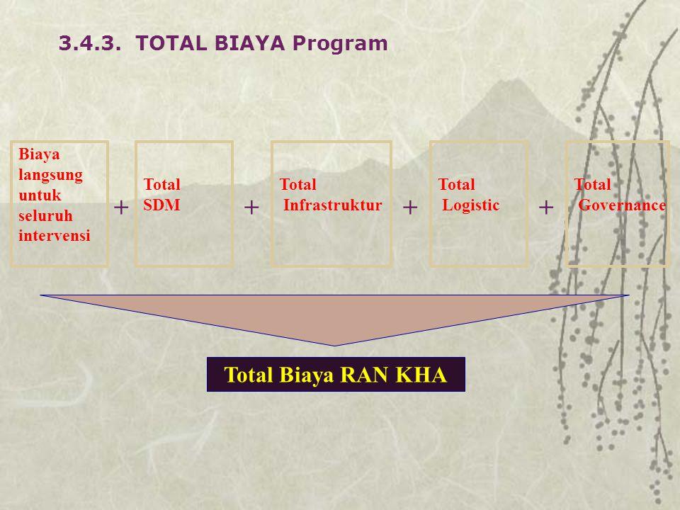 Biaya langsung untuk seluruh intervensi + Total Biaya RAN KHA 3.4.3. TOTAL BIAYA Program Total SDM + Total Infrastruktur + Total Logistic + Total Gove