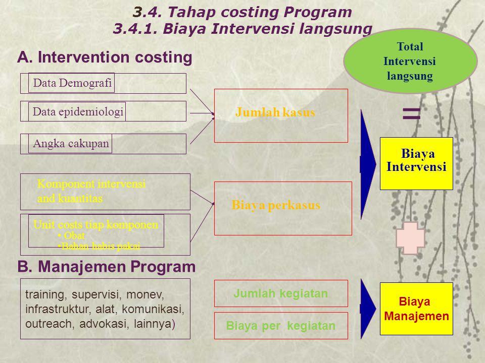 Jumlah kasus Biaya perkasus Data epidemiologi Data Demografi Angka cakupan Komponent intervensi and kuantitas Unit costs tiap komponen Obat Bahan habi