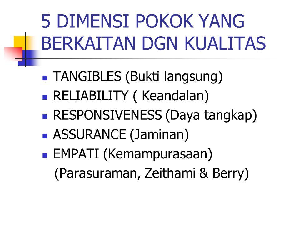 5 DIMENSI POKOK YANG BERKAITAN DGN KUALITAS TANGIBLES (Bukti langsung) RELIABILITY ( Keandalan) RESPONSIVENESS (Daya tangkap) ASSURANCE (Jaminan) EMPA