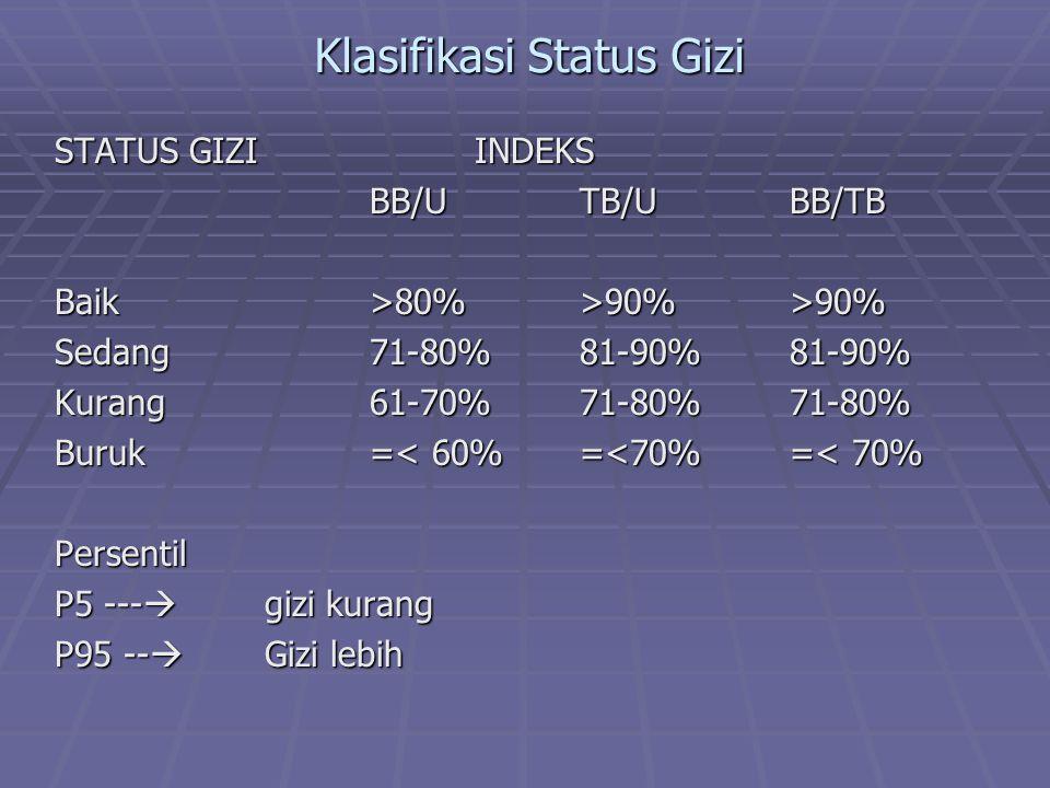Klasifikasi Status Gizi STATUS GIZIINDEKS BB/UTB/UBB/TB Baik>80%>90%>90% Sedang71-80%81-90%81-90% Kurang61-70%71-80%71-80% Buruk=< 60%=<70%=< 70% Pers