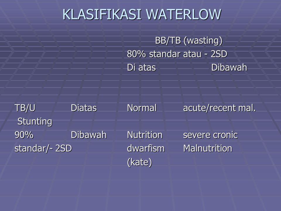 KLASIFIKASI WATERLOW BB/TB (wasting) 80% standar atau - 2SD Di atasDibawah TB/UDiatasNormalacute/recent mal. Stunting Stunting 90% DibawahNutritionsev