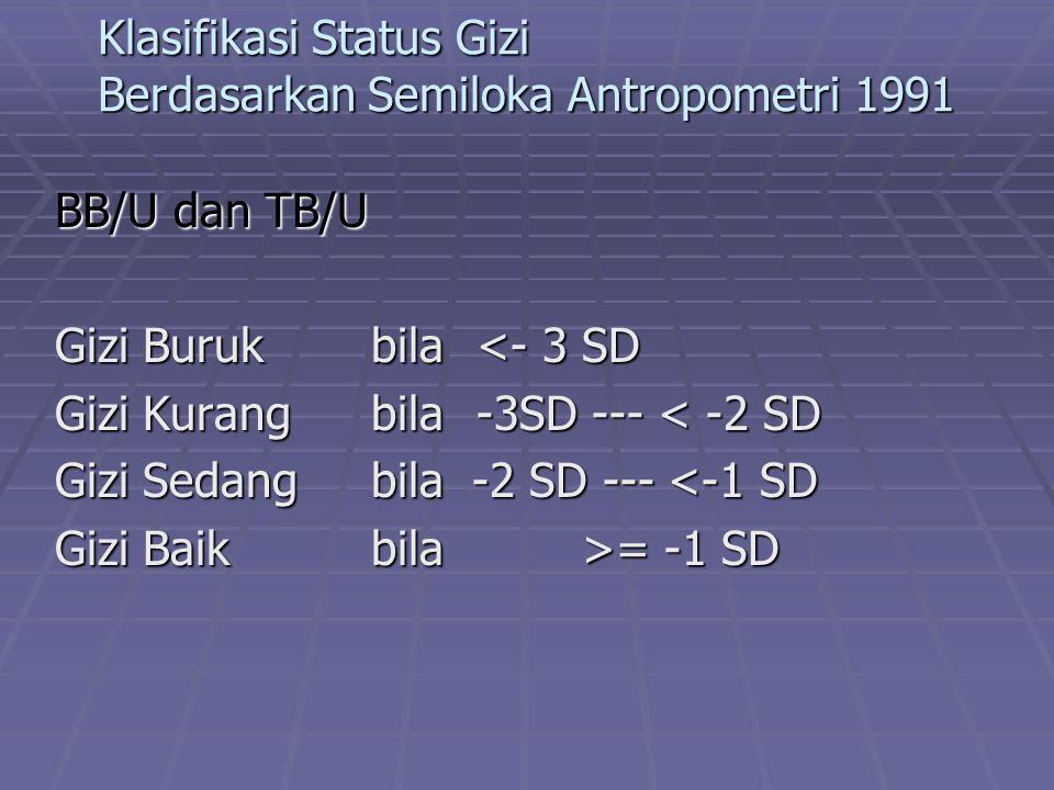 Klasifikasi Status Gizi Berdasarkan Semiloka Antropometri 1991 BB/U dan TB/U Gizi Burukbila<- 3 SD Gizi Kurangbila-3SD --- < -2 SD Gizi Sedangbila -2