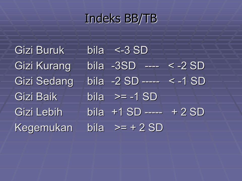 Indeks BB/TB Gizi Burukbila <-3 SD Gizi Kurangbila-3SD ---- < -2 SD Gizi Sedangbila-2 SD ----- < -1 SD Gizi Baikbila >= -1 SD Gizi Lebihbila+1 SD ----