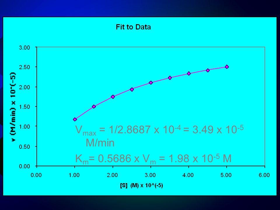 V max = 1/2.8687 x 10 -4 = 3.49 x 10 -5 M/min K m = 0.5686 x V m = 1.98 x 10 -5 M
