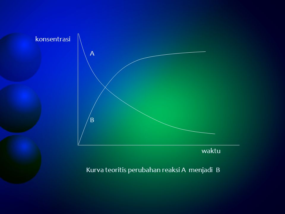 konsentrasi waktu B A Kurva teoritis perubahan reaksi A menjadi B