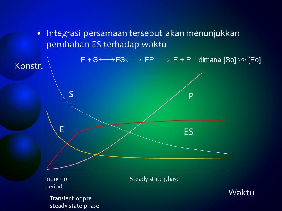Integrasi persamaan tersebut akan menunjukkan perubahan ES terhadap waktu P S E ES E + S ES EP E + P dimana [So] >> [Eo] Waktu Konstr. Induction perio