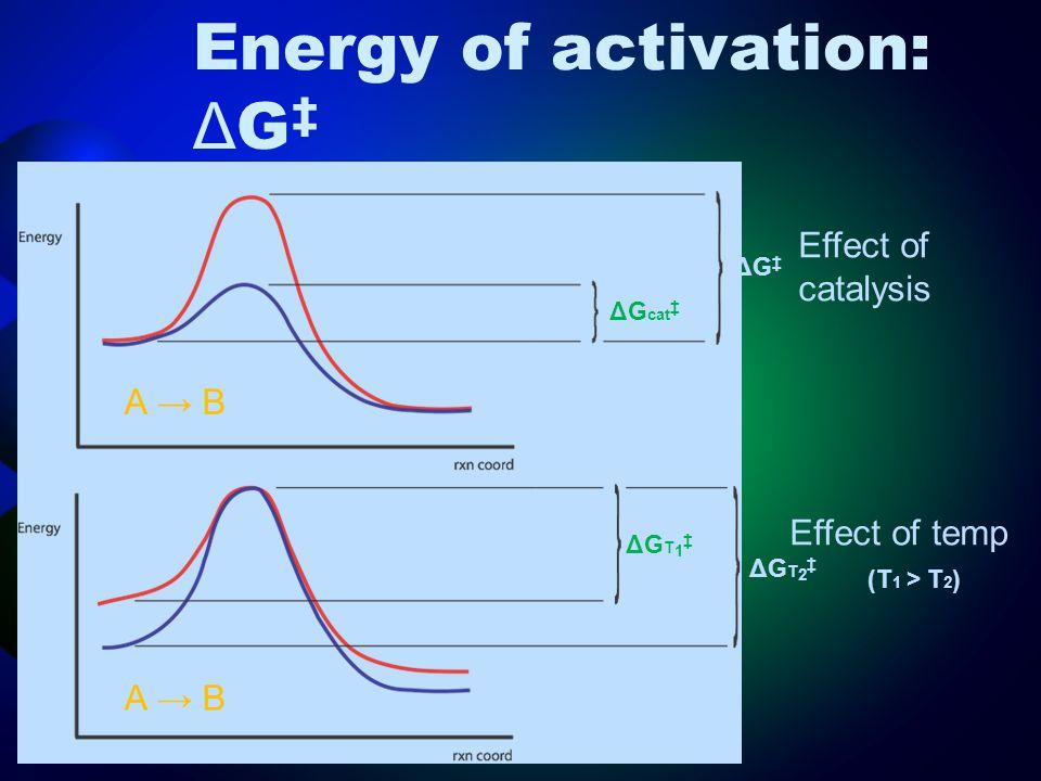 Energy of activation: Δ G ‡ ΔG‡ΔG‡ ΔG cat ‡ ΔGT1‡ΔGT1‡ ΔGT2‡ΔGT2‡ (T 1 > T 2 ) Effect of temp Effect of catalysis A → B