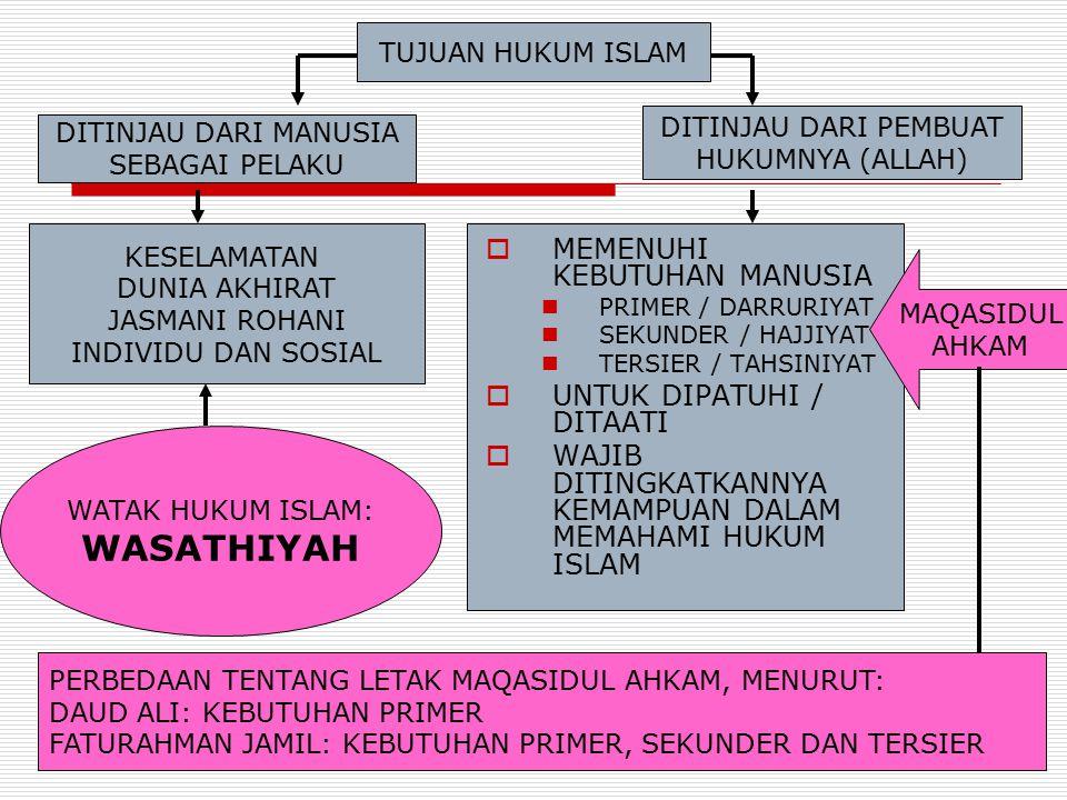KEBUTUHAN PRIMER (DARRURIYAT)  ADALAH KEBUTUHAN YANG HARUS DIPENUHI DAN DIPELIHARA AGAR TIDAK TERGANGGU  MELIPUTI 5 HAL (MAQASIDUL AHKAM= 5 TUJUAN HUKUM) 1.MEMELIHARA AGAMA (HIFZH AD-DIEN) 2.MEMELIHARA JIWA (HIFZH AN-NAFS) 3.MEMELIHARA AKAL (HIFZH AL-AQL) 4.MEMELIHARA KETURUNAN (HIFZH AN-ASL) 5.MEMELIHARA HARTA (HIFZH AL-MAAL)  TIDAK TERPENUHINYA KEBUTUHAN PRIMER, DAPAT MENGANCAM EKSISTENSI KELIMA POKOK TERSEBUT