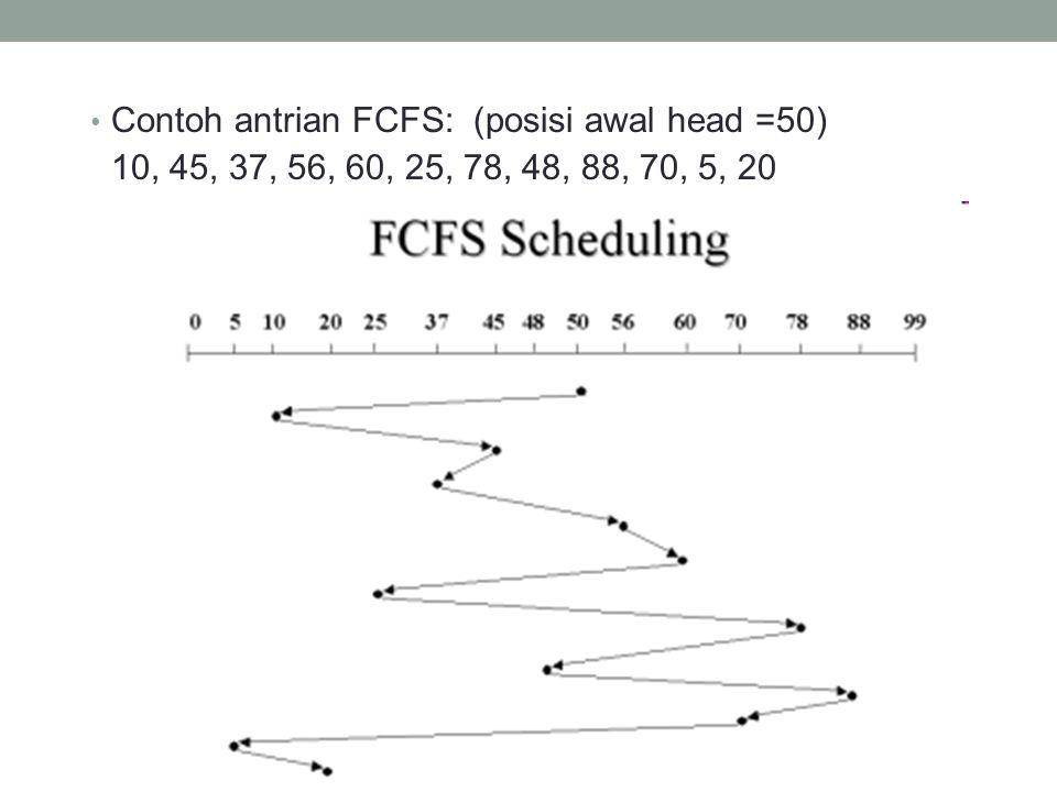 Contoh antrian FCFS: (posisi awal head =50) 10, 45, 37, 56, 60, 25, 78, 48, 88, 70, 5, 20