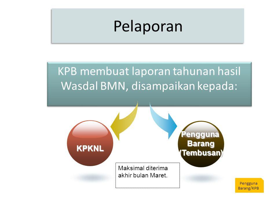 Pelaporan KPB membuat laporan tahunan hasil Wasdal BMN, disampaikan kepada: Pengguna Barang/KPB KPKNL PenggunaBarang(Tembusan) Maksimal diterima akhir