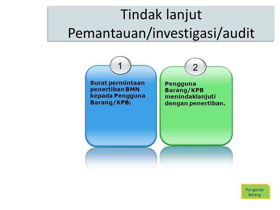Tindak lanjut Pemantauan/investigasi/audit Pengelola Barang 1 Surat permintaan penertiban BMN kepada Pengguna Barang/KPB; 2 Pengguna Barang/KPB menind