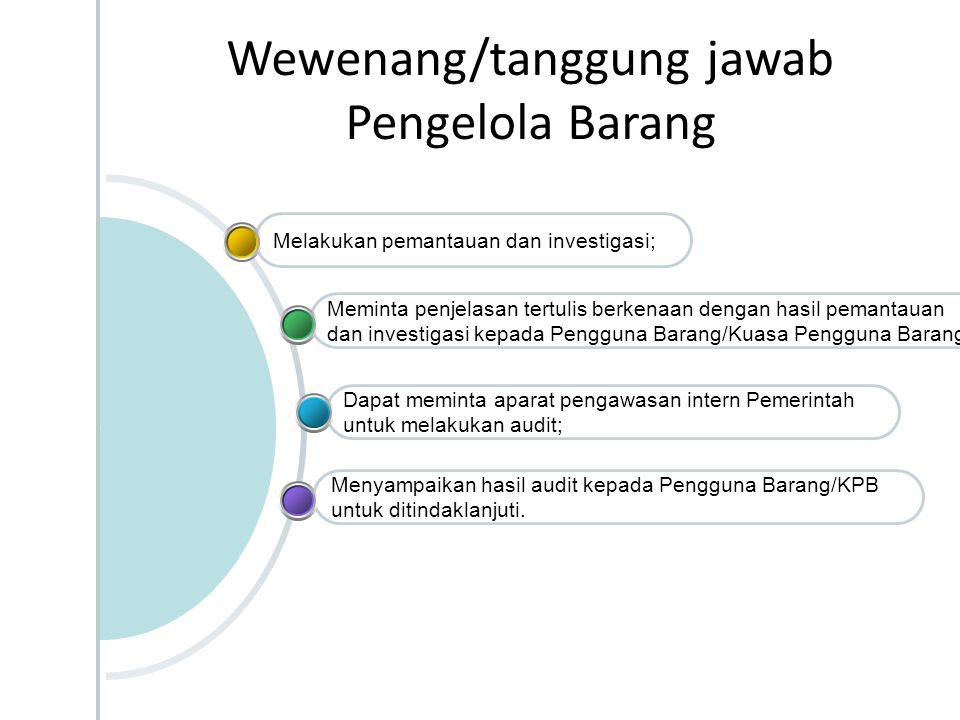Menyampaikan hasil audit kepada Pengguna Barang/KPB untuk ditindaklanjuti. Dapat meminta aparat pengawasan intern Pemerintah untuk melakukan audit; Me