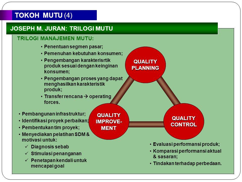 TOKOH MUTU (4) TRILOGI MANAJEMEN MUTU: QUALITY PLANNING QUALITY IMPROVE- MENT QUALITY CONTROL Penentuan segmen pasar; Pemenuhan kebutuhan konsumen; Pe