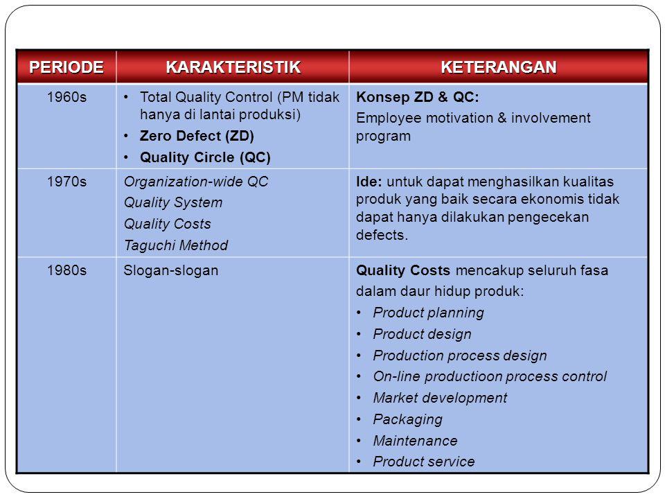 PERIODEKARAKTERISTIKKETERANGAN 1960sTotal Quality Control (PM tidak hanya di lantai produksi) Zero Defect (ZD) Quality Circle (QC) Konsep ZD & QC: Emp