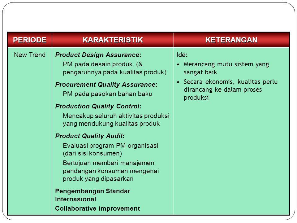 PERIODEKARAKTERISTIKKETERANGAN New TrendProduct Design Assurance: PM pada desain produk (& pengaruhnya pada kualitas produk) Procurement Quality Assur