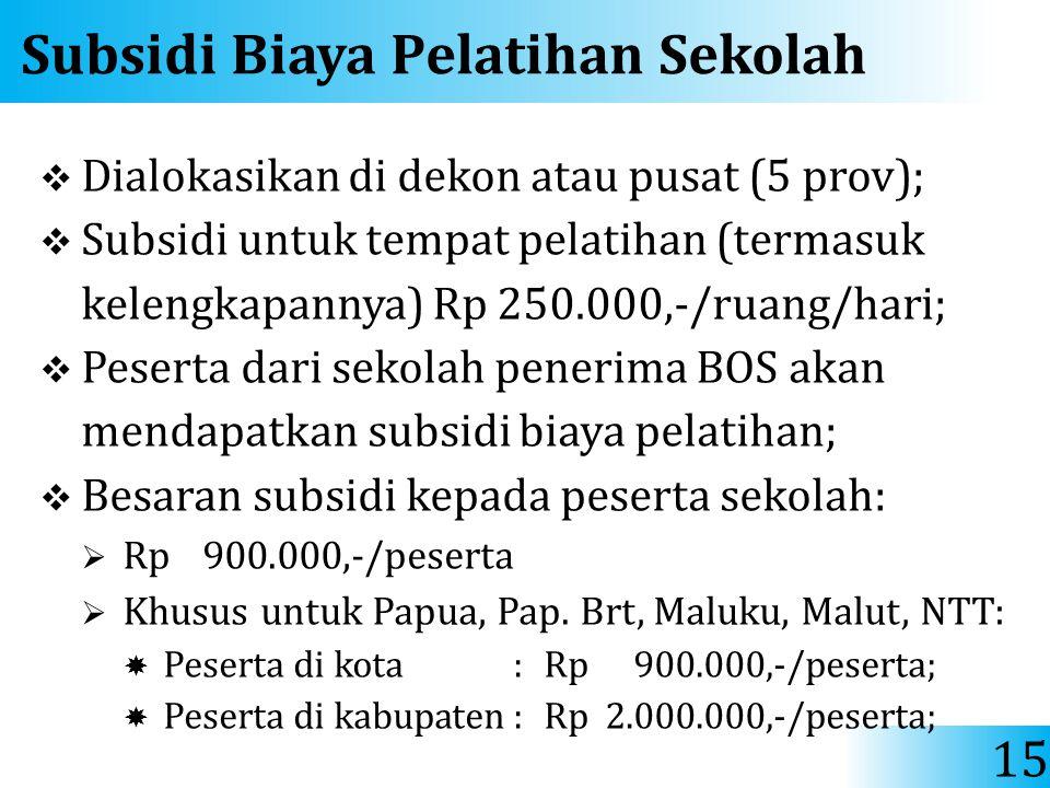 Subsidi Biaya Pelatihan Sekolah  Dialokasikan di dekon atau pusat (5 prov);  Subsidi untuk tempat pelatihan (termasuk kelengkapannya) Rp 250.000,-/r