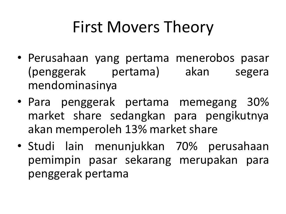 First Movers Theory Perusahaan yang pertama menerobos pasar (penggerak pertama) akan segera mendominasinya Para penggerak pertama memegang 30% market share sedangkan para pengikutnya akan memperoleh 13% market share Studi lain menunjukkan 70% perusahaan pemimpin pasar sekarang merupakan para penggerak pertama