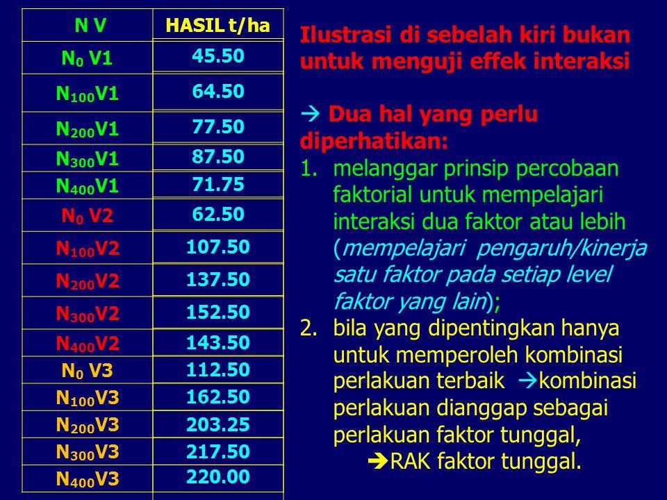 N VHASIL t/ha N 0 V1 N 100 V1 N 200 V1 N 300 V1 N 400 V1 N 0 V2 N 100 V2 N 200 V2 N 300 V2 N 400 V2 N 0 V3 N 100 V3 N 200 V3 N 300 V3 N 400 V3 45.50 6