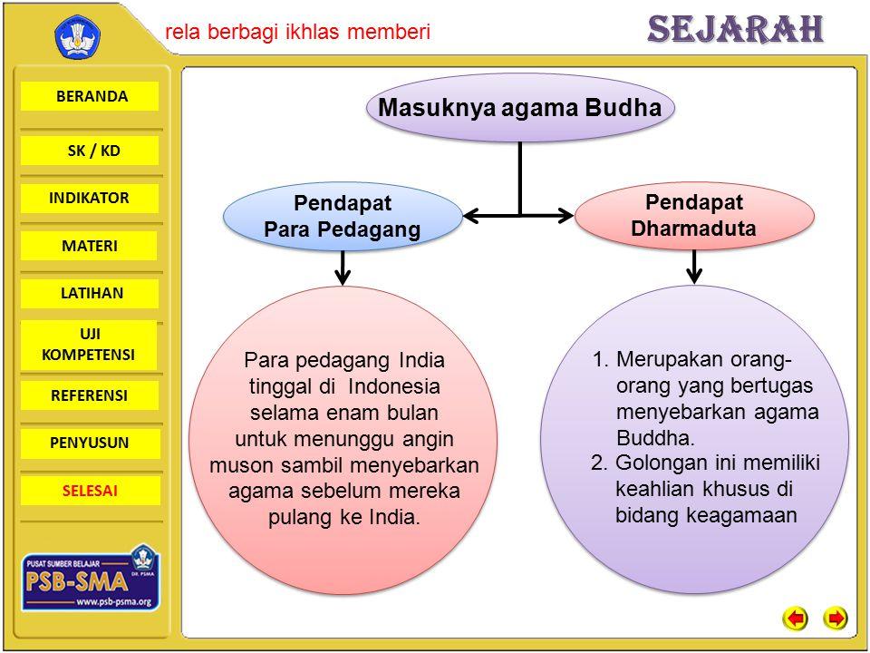 BERANDA SK / KD INDIKATORSejarah rela berbagi ikhlas memberi MATERI LATIHAN UJI KOMPETENSI REFERENSI PENYUSUN SELESAI Masuknya agama Budha Pendapat Pa