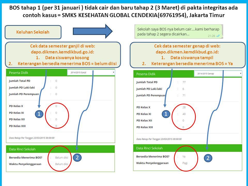 BOS tahap 1 (per 31 januari ) tidak cair dan baru tahap 2 (3 Maret) di pakta integritas ada contoh kasus = SMKS KESEHATAN GLOBAL CENDEKIA(69761954), J