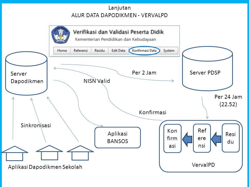 Lanjutan ALUR DATA DAPODIKMEN - VERVALPD Aplikasi Dapodikmen Sekolah Server PDSP Aplikasi BANSOS Per 2 Jam Per 24 Jam (22.52) Ref ere nsi Konfirmasi V