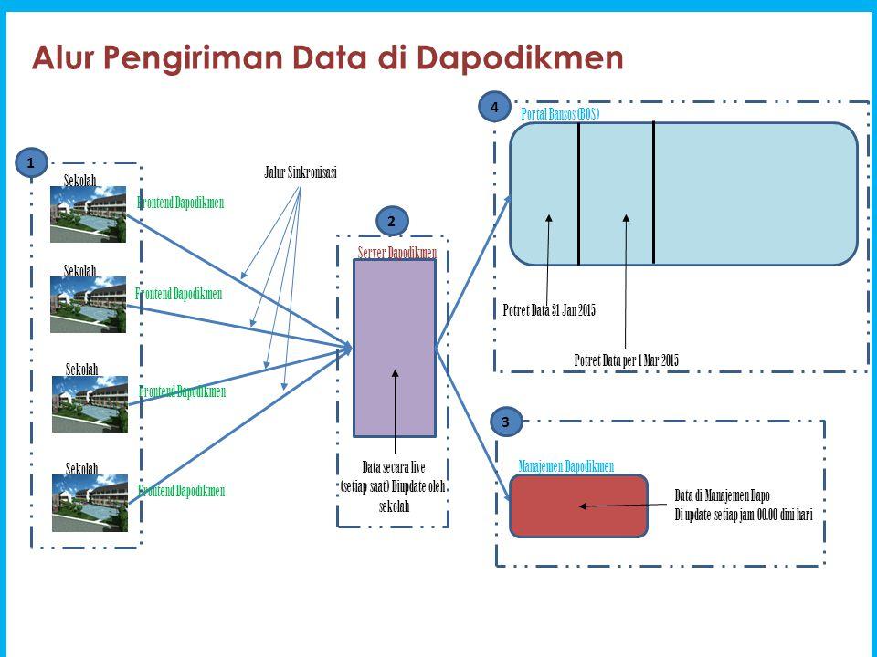 Alur Pengiriman Data di Dapodikmen Sekolah Frontend Dapodikmen Server Dapodikmen Jalur Sinkronisasi Portal Bansos (BOS) Manajemen Dapodikmen Potret Da
