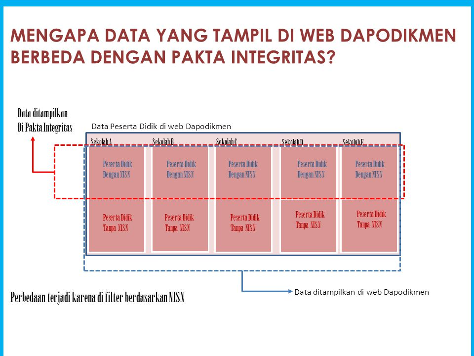 MEKANISME PENGISIAN NISN DI DAPODIKMEN Sekolah Server Dapodikmen Sekolah Mengirimkan Data Peserta Didik tanpa disertai NISN melalui mekanisme sinkronisasi.