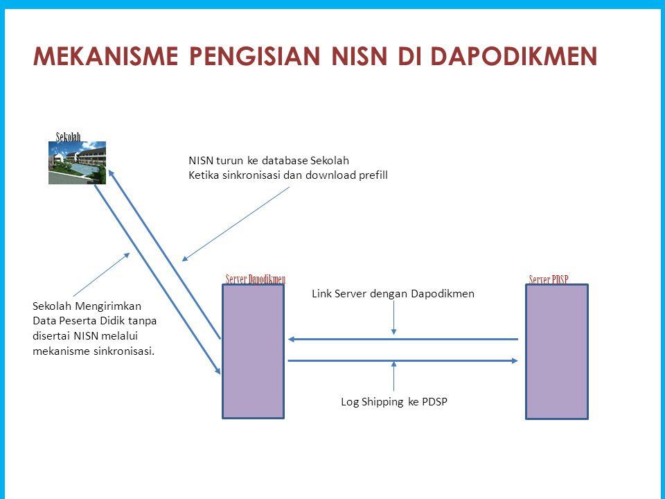 MEKANISME PENGISIAN NISN DI DAPODIKMEN Sekolah Server Dapodikmen Sekolah Mengirimkan Data Peserta Didik tanpa disertai NISN melalui mekanisme sinkroni