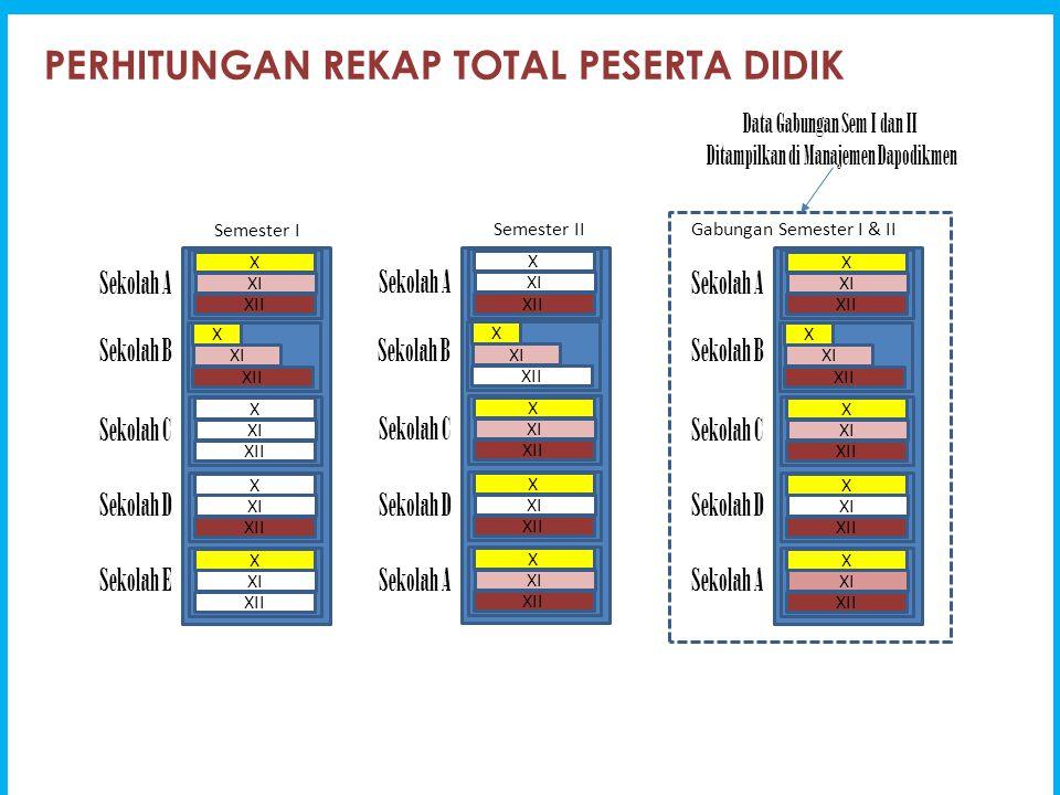 SETELAH BOS DICAIRKAN DITAHAP 1 DATA SISWA BERKURANG contoh kasus = SMAN 1 Tamalatea (40301857), Jeneponto, Sulawesi Selatan Informasi dari Direktorat PSMA bahwa tahap 1 telah di SK kan/dicairkan sebanyak = 948 akan tetapi saat ini data siswa yang tampil di web: dapo.dikmen.kemdikbud.go.id tinggal = 273 siswa D ari penelusuran di ketahui bahwa saat ini yang tampil di web: dapo.dikmen.kemdikbud.go.id hanya kelas XII saja dan tercatat ada aktivitas penghapusan rombel pada tanggal 28 Pebruari 2015