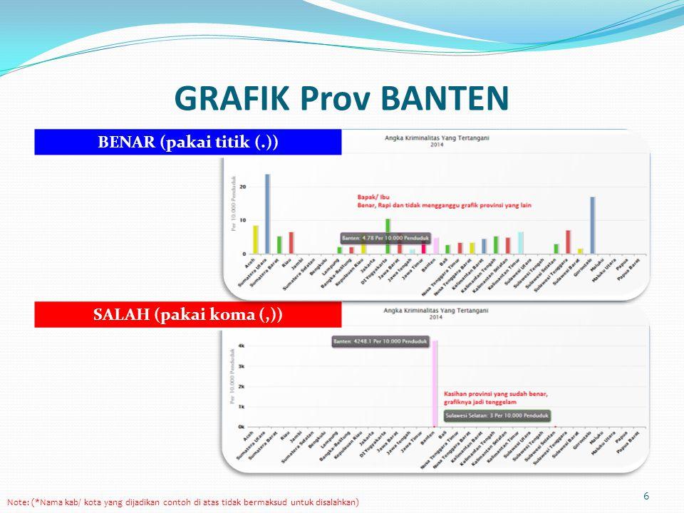 GRAFIK Prov BANTEN 6 Note: (*Nama kab/ kota yang dijadikan contoh di atas tidak bermaksud untuk disalahkan) SALAH (pakai koma (,)) BENAR (pakai titik (.))