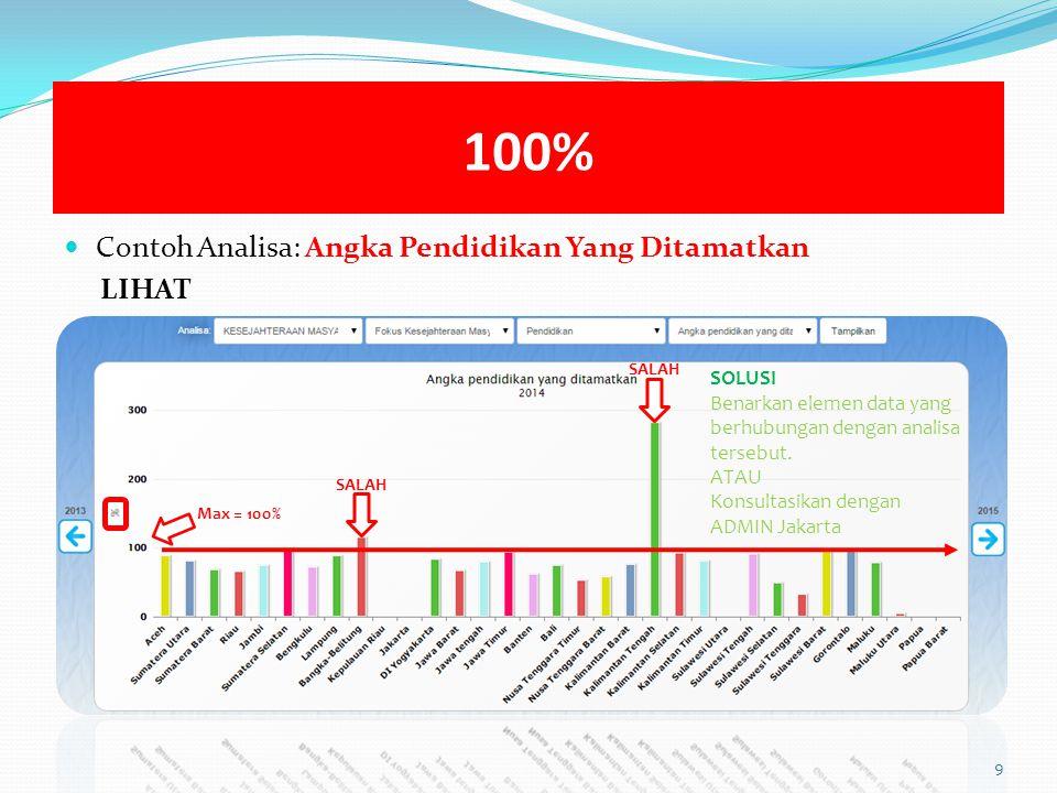 100% Contoh Analisa: Angka Pendidikan Yang Ditamatkan LIHAT 9 Max = 100% SALAH SOLUSI Benarkan elemen data yang berhubungan dengan analisa tersebut.
