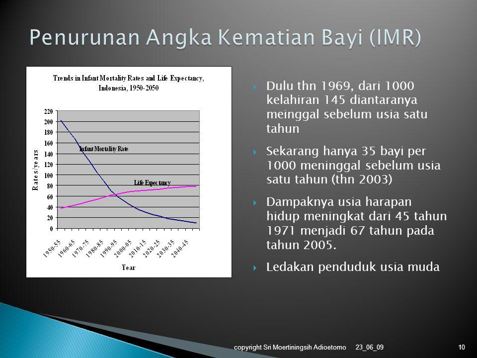  Dulu thn 1969, dari 1000 kelahiran 145 diantaranya meinggal sebelum usia satu tahun  Sekarang hanya 35 bayi per 1000 meninggal sebelum usia satu ta