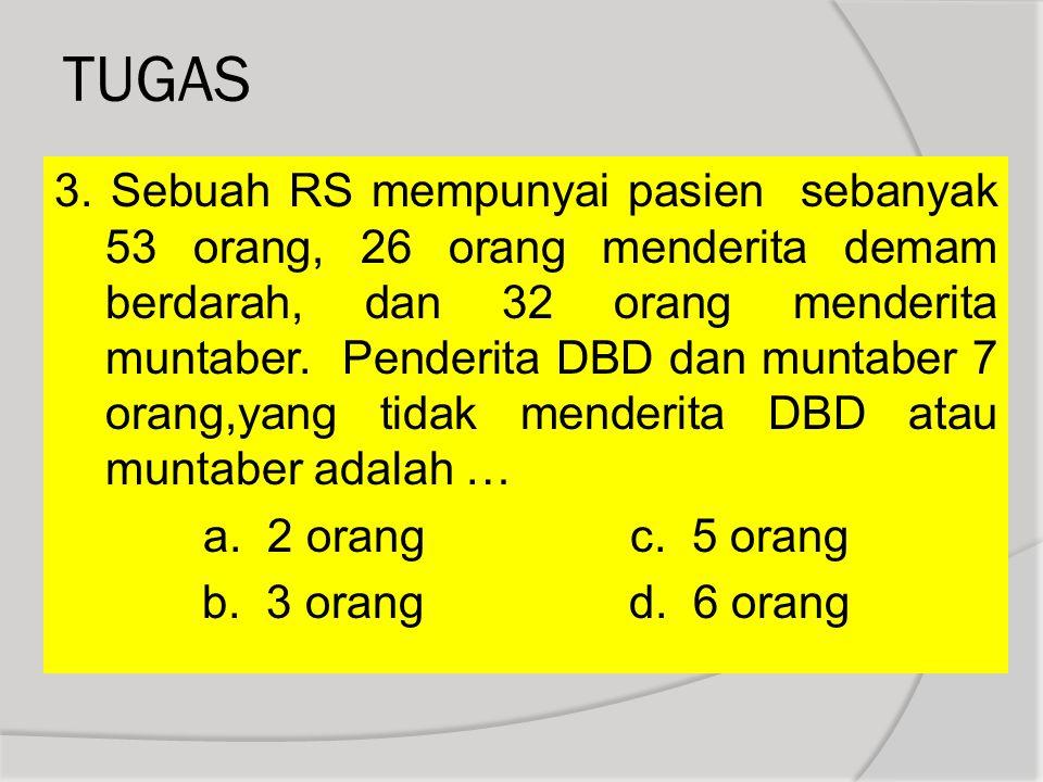 3. Sebuah RS mempunyai pasien sebanyak 53 orang, 26 orang menderita demam berdarah, dan 32 orang menderita muntaber. Penderita DBD dan muntaber 7 oran