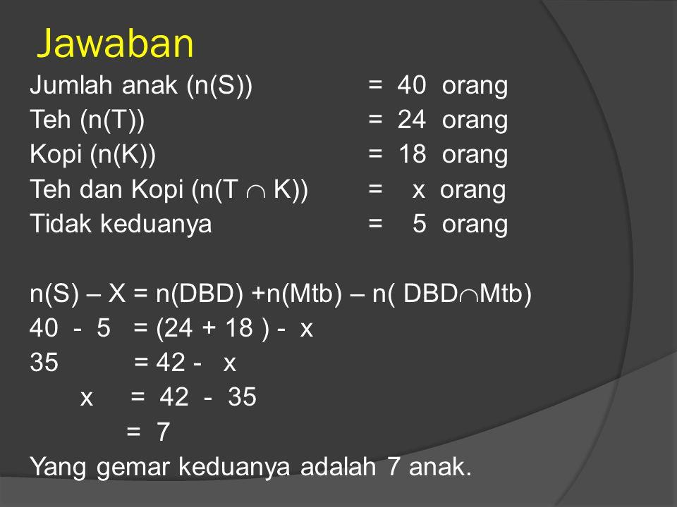 Jawaban Jumlah anak (n(S))= 40 orang Teh (n(T))= 24 orang Kopi (n(K))= 18 orang Teh dan Kopi (n(T  K))= x orang Tidak keduanya = 5 orang n(S) – X = n