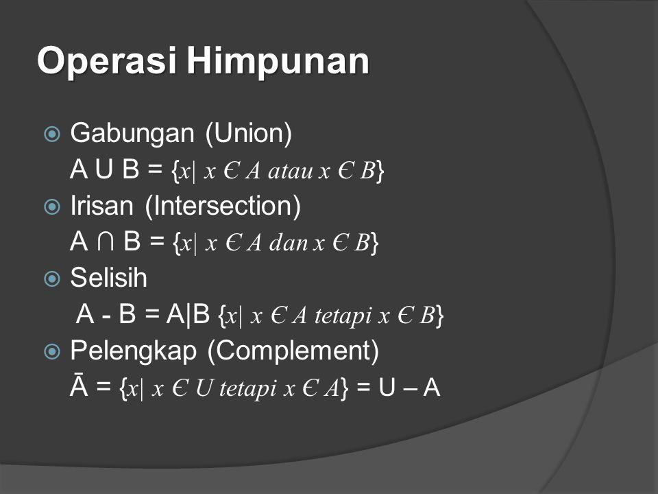 Operasi Himpunan  Gabungan (Union) A U B = { x| x Є A atau x Є B }  Irisan (Intersection) A ∩ B = { x| x Є A dan x Є B }  Selisih A - B = A|B { x|