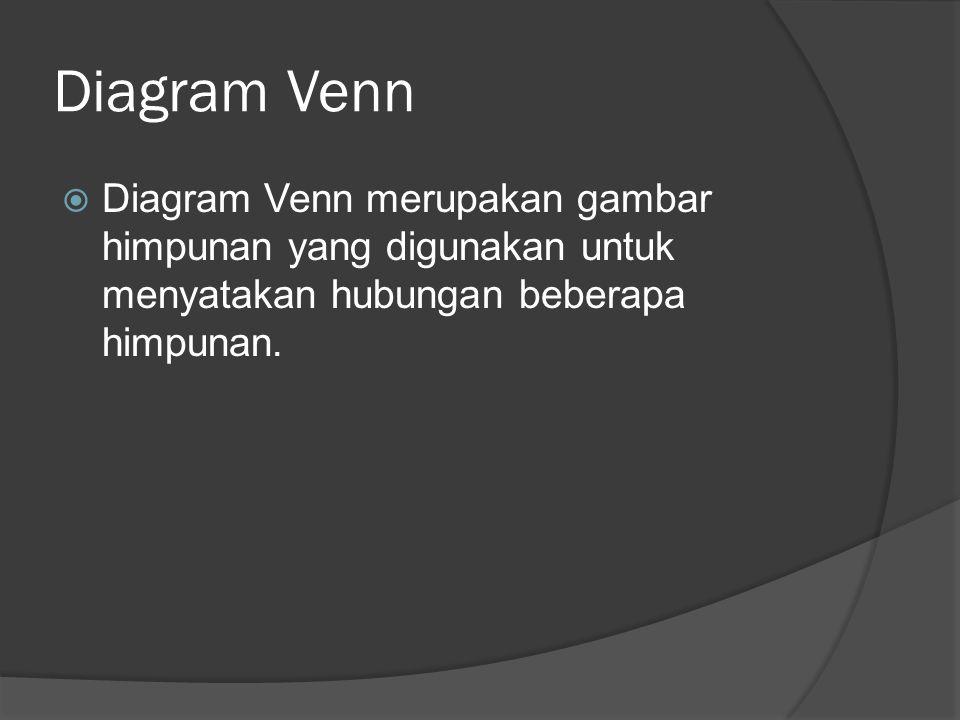 Diagram Venn Gabungan ( A U B ) Irisan