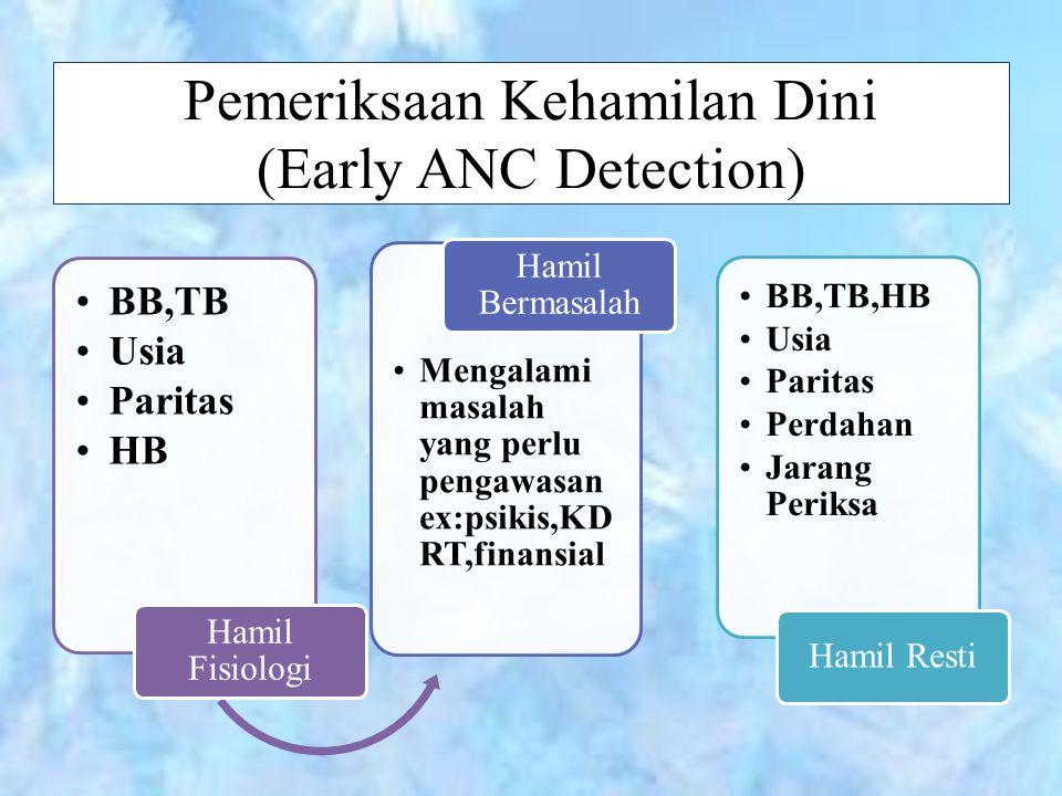 Pemeriksaan Kehamilan Dini (Early ANC Detection) BB,TB Usia Paritas HB Hamil Fisiologi Mengalami masalah yang perlu pengawasan ex:psikis,KD RT,finansi