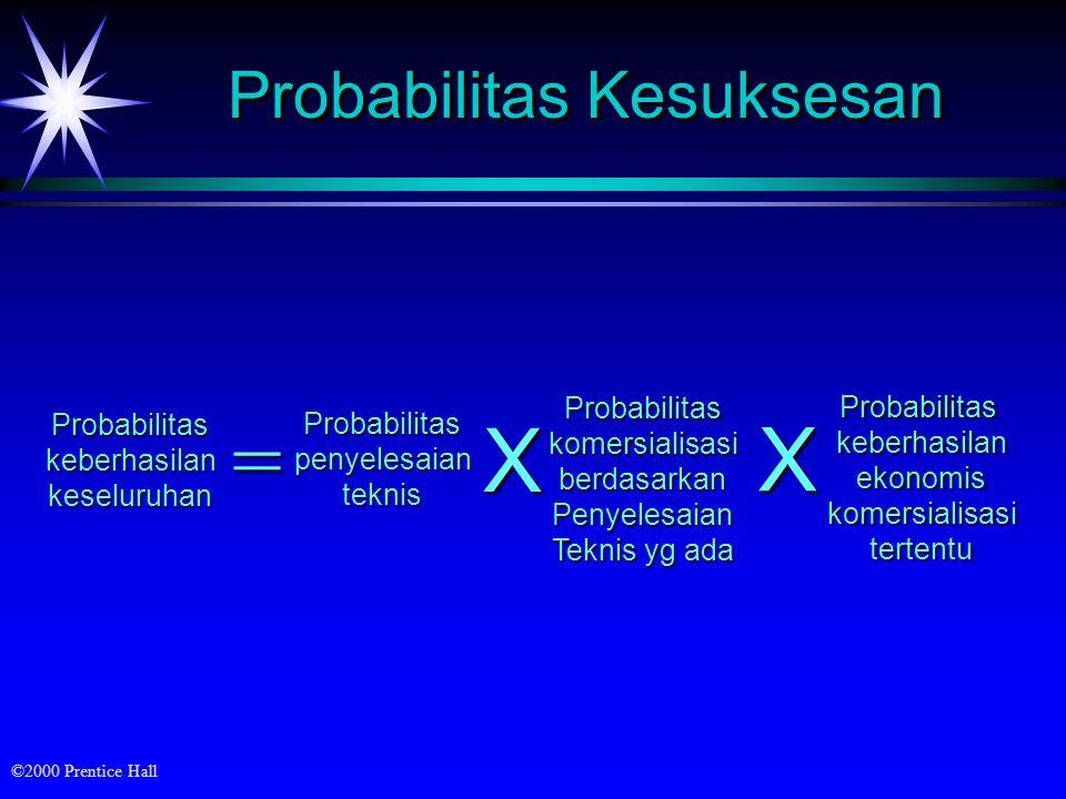 ©2000 Prentice Hall Probabilitas Kesuksesan Probabilitaspenyelesaianteknis Probabilitaskeberhasilankeseluruhan = ProbabilitaskomersialisasiberdasarkanPenyelesaian Teknis yg ada X ProbabilitaskeberhasilanekonomiskomersialisasitertentuX