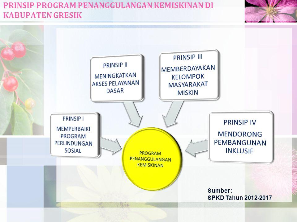 PRINSIP PROGRAM PENANGGULANGAN KEMISKINAN DI KABUPATEN GRESIK Sumber : SPKD Tahun 2012-2017