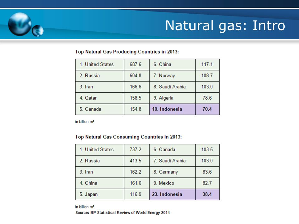 Natural gas: Intro