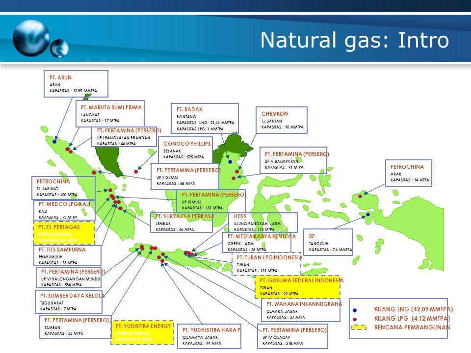Natural gas: Intro PT. PERTAMINA (PERSERO) UP IV CILACAP KAPASITAS : 318 MTPA PT. YUDHISTIRA HAKA P. CILAMAYA, JABAR KAPASITAS : 44 MTPA * Hak Pengelo