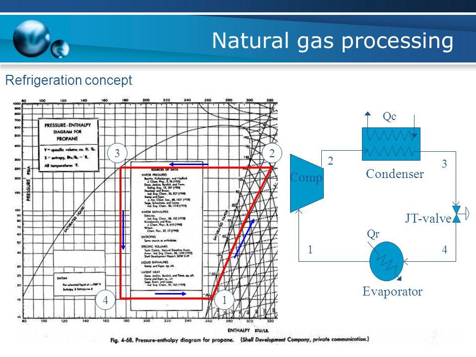 Natural gas processing Refrigeration concept Qc Qr 14 3 2 Evaporator Condenser Comp JT-valve 1 23 4