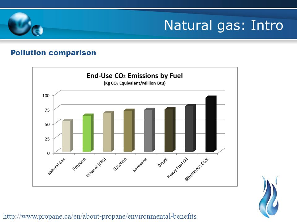Natural gas: Intro Pollution comparison http://www.propane.ca/en/about-propane/environmental-benefits